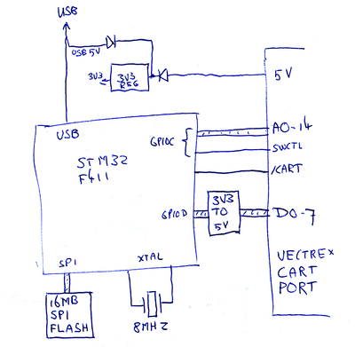 6502 org • View topic - Emulating ROM with a one-chip ARM
